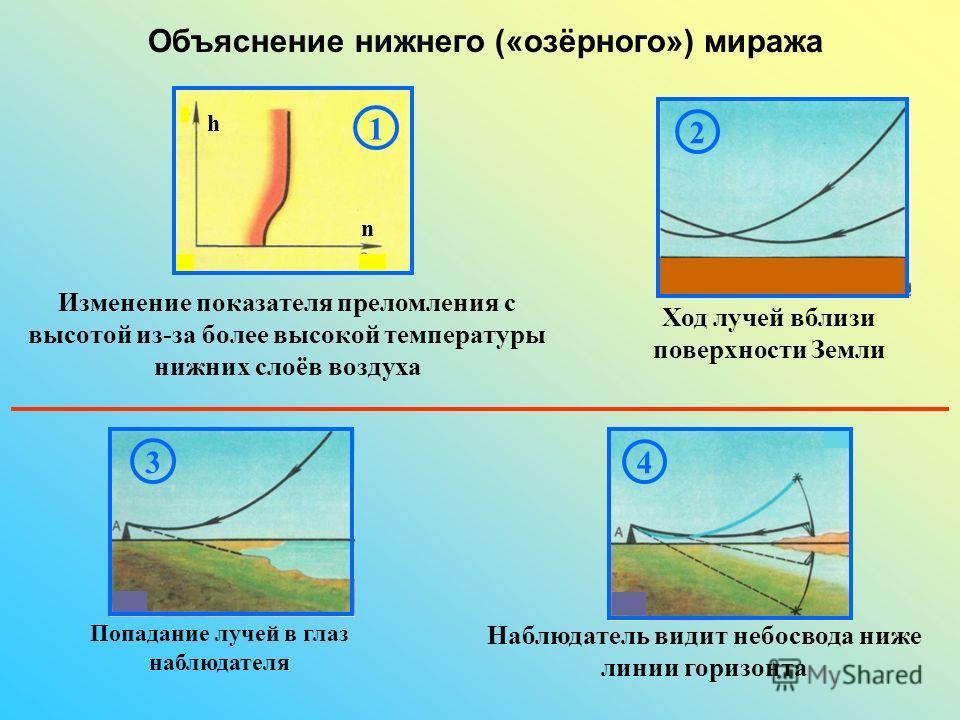 234 Объяснение нижнего («озёрного») миража Изменение показателя преломления с высотой из-за более высокой температуры нижних слоёв воздуха Ход лучей вблизи поверхности Земли Попадание лучей в глаз наблюдателя Наблюдатель видит небосвода ниже линии го