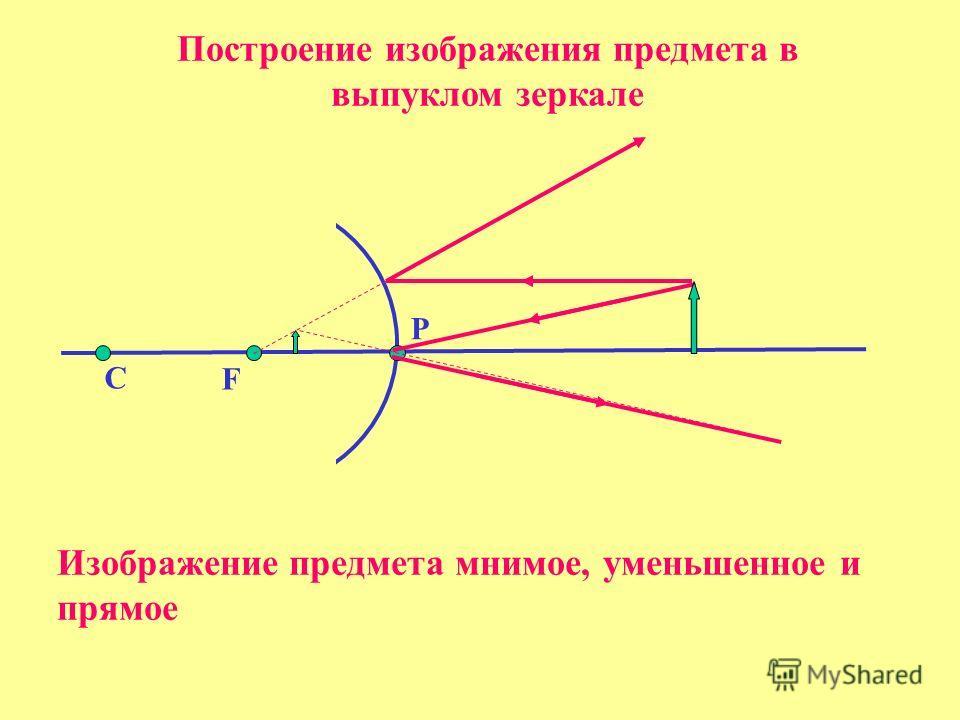 C P F Построение изображения предмета в выпуклом зеркале Изображение предмета мнимое, уменьшенное и прямое