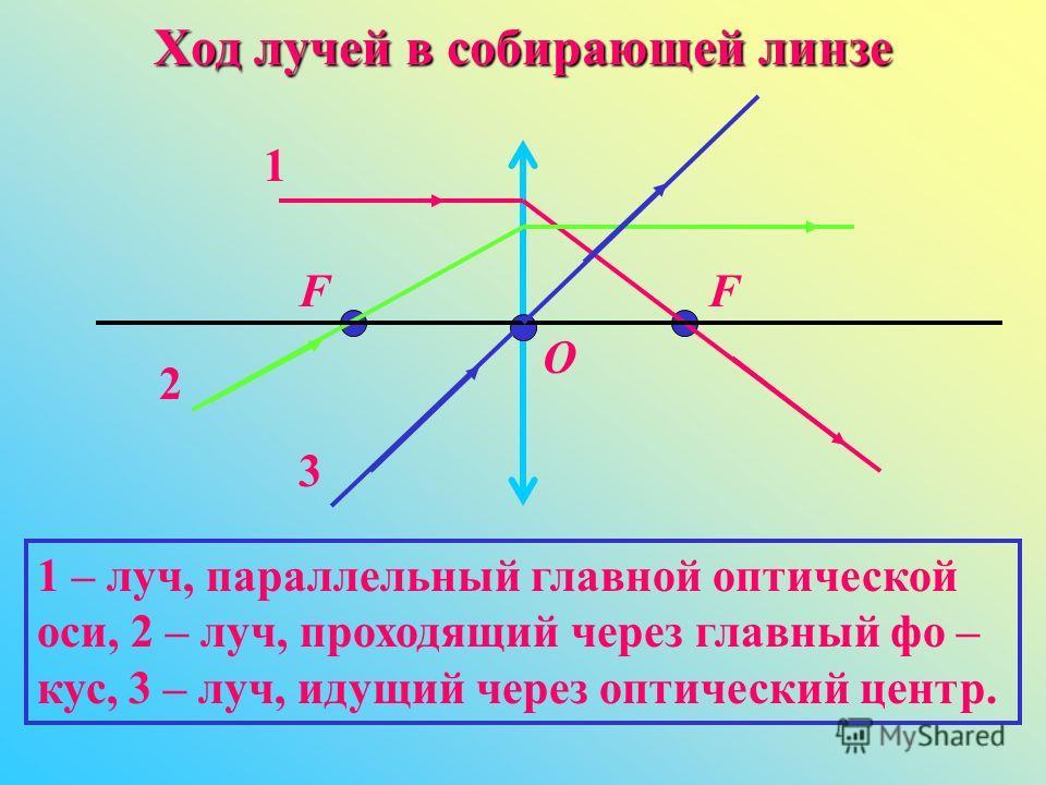 Ход лучей в собирающей линзе O 3 FF 1 2 1 – луч, параллельный главной оптической оси, 2 – луч, проходящий через главный фо – кус, 3 – луч, идущий через оптический центр.
