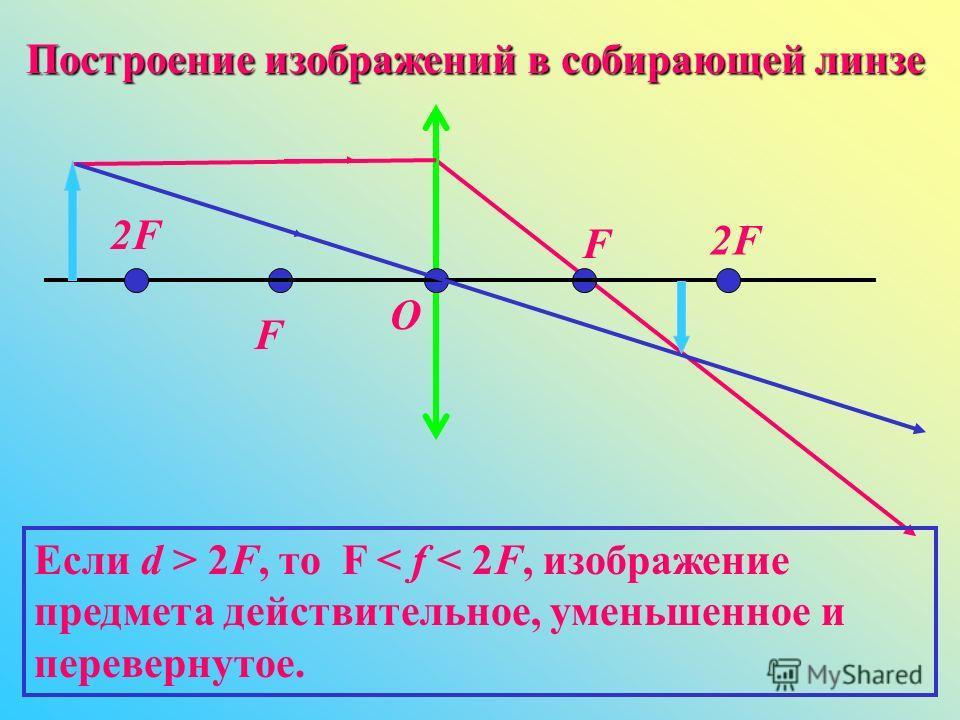 Построение изображений в собирающей линзе Если d > 2F, то F < f < 2F, изображение предмета действительное, уменьшенное и перевернутое. O F F 2F2F 2F2F