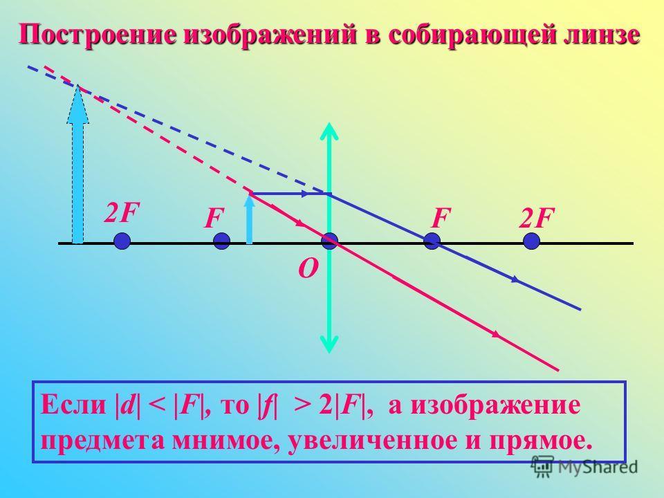 Построение изображений в собирающей линзе O FF 2F2F 2F2F Если |d| |d| < |F|, |F|, то |f| |f| > 2|F|, а изображение предмета мнимое, увеличенное и прямое.