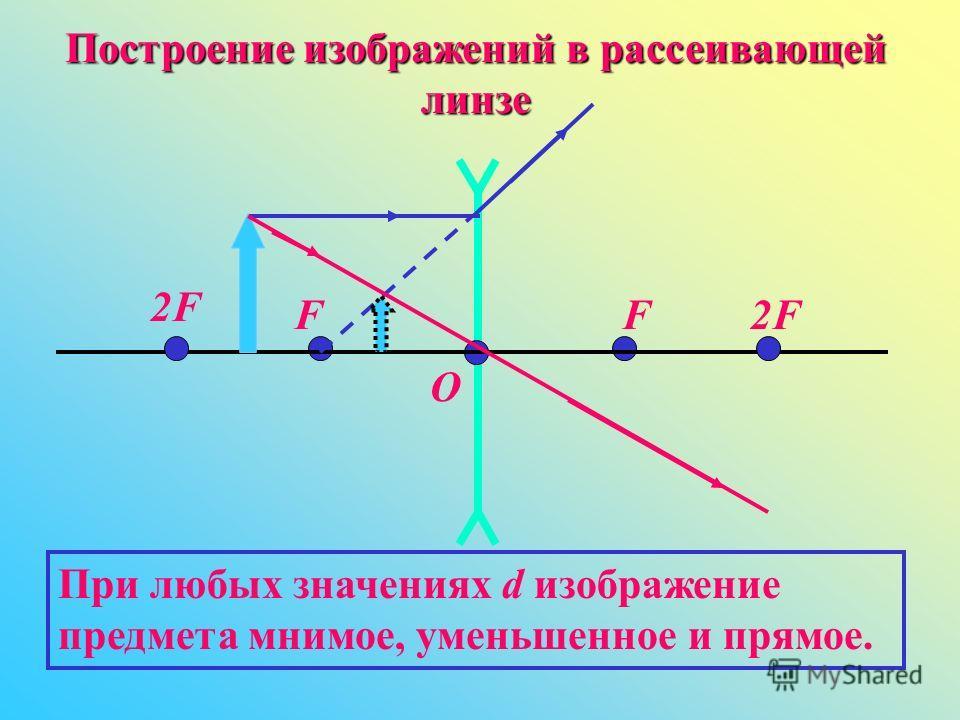 Построение изображений в рассеивающей линзе O FF 2F2F 2F2F При любых значениях d изображение предмета мнимое, уменьшенное и прямое.