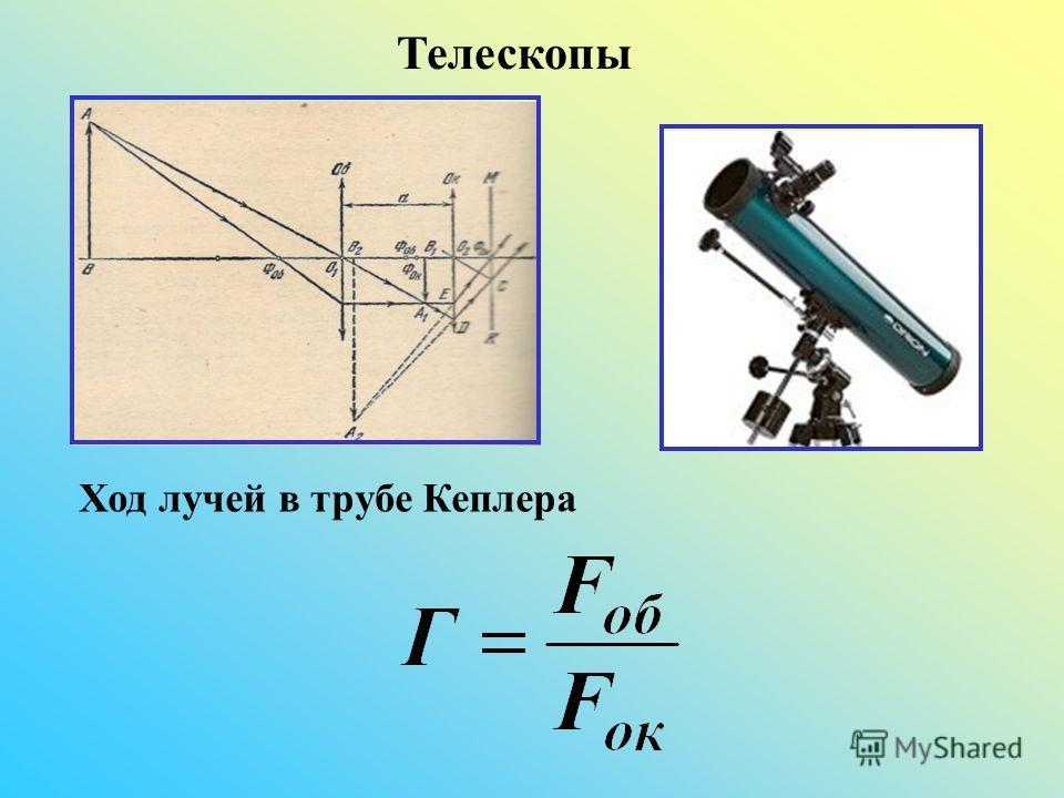Телескопы Ход лучей в трубе Кеплера