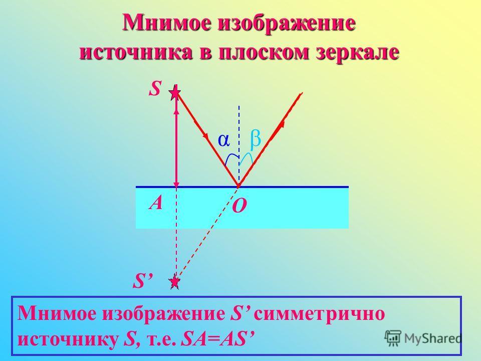 Мнимое изображение источника в плоском зеркале αβ S O S А Мнимое изображение S симметрично источнику S, т.е. SA=AS