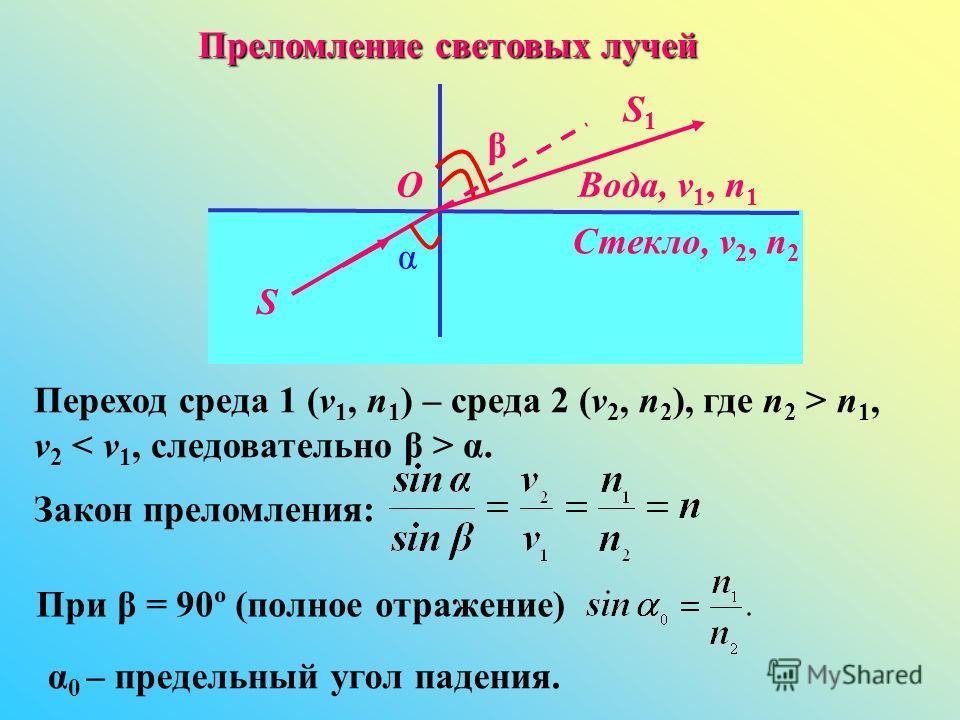 Преломление световых лучей Переход среда 1 (v 1, n1) n1) – среда 2 (v 2, n 2 ), где n2 n2 > n1,n1, v2 v2 < v 1, следовательно β > α.α. Закон преломления: S α β Вода, v 1, n 1 Стекло, v 2, n 2 O S1S1 При β = 90º (полное отражение) α 0 – предельный уго