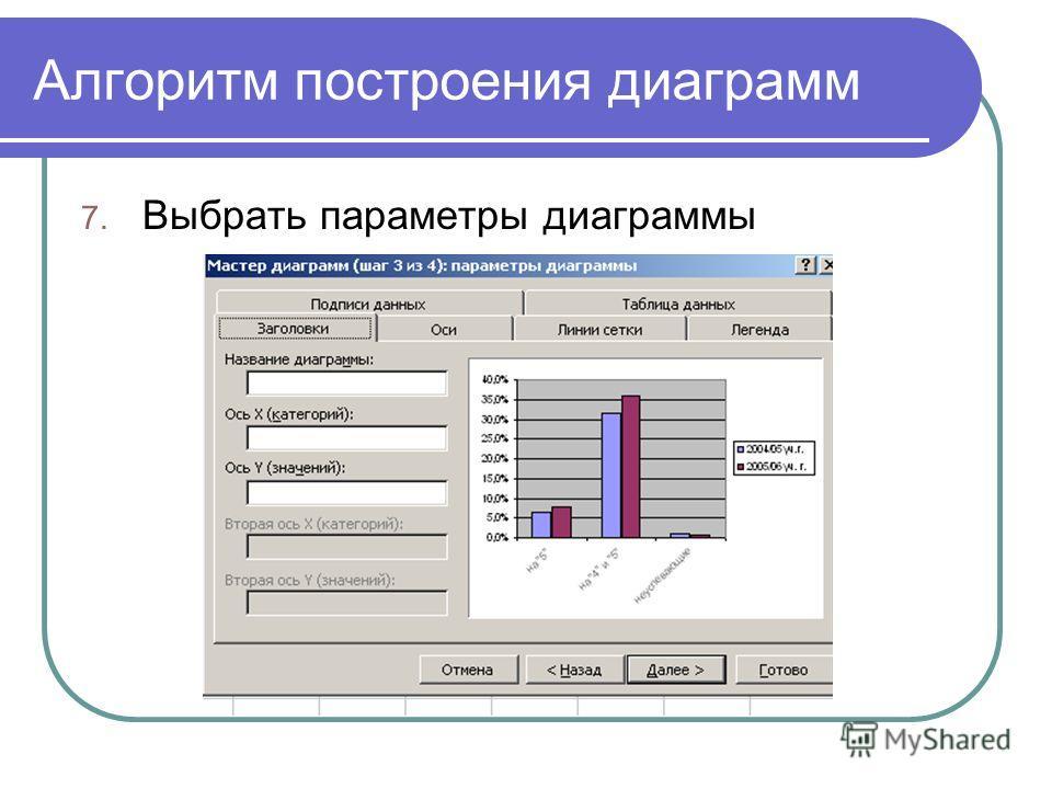 Алгоритм построения диаграмм 7. Выбрать параметры диаграммы