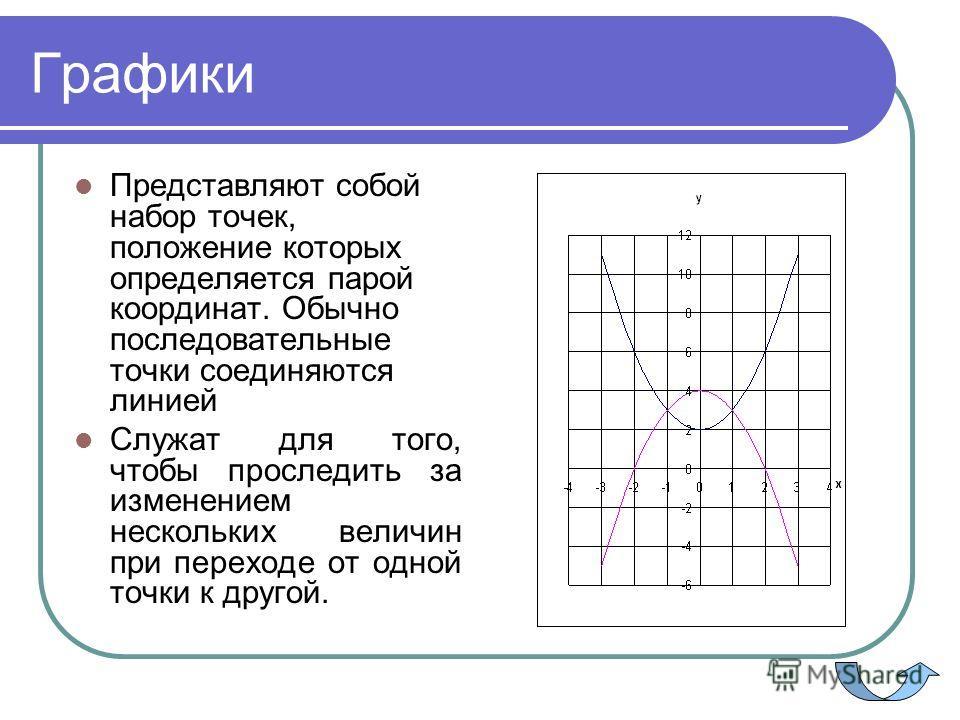 Графики Представляют собой набор точек, положение которых определяется парой координат. Обычно последовательные точки соединяются линией Служат для того, чтобы проследить за изменением нескольких величин при переходе от одной точки к другой.