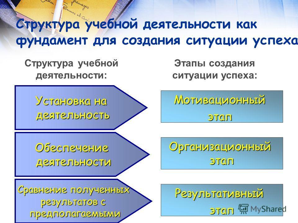 Структура учебной деятельности как фундамент для создания ситуации успеха Структура учебной деятельности: Этапы создания ситуации успеха: Установка на деятельность Мотивационныйэтап Организационныйэтап Результативныйэтап Обеспечениедеятельности Сравн