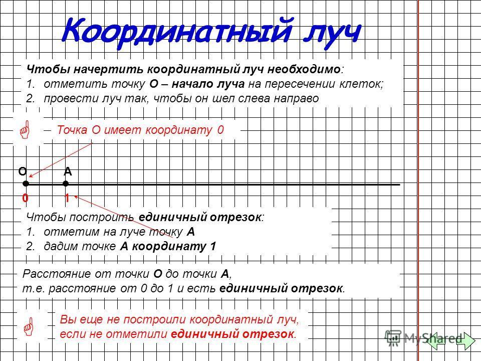 Координатный луч Чтобы начертить координатный луч необходимо: 1.отметить точку О – начало луча на пересечении клеток; 2.провести луч так, чтобы он шел слева направо О Точка О имеет координату 0 0 Вы еще не построили координатный луч, если не отметили