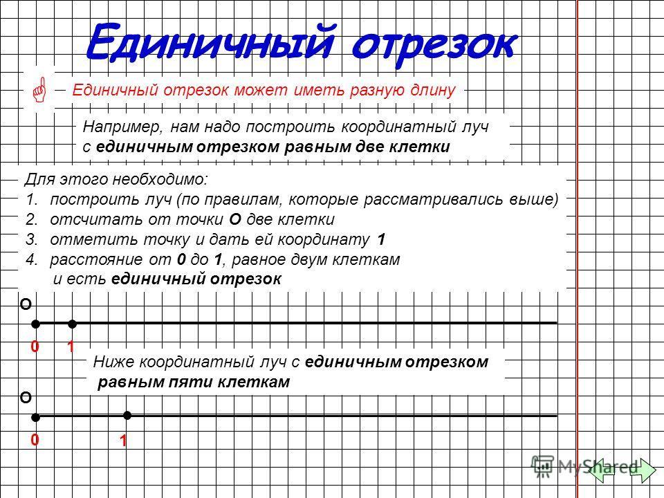 Единичный отрезок Единичный отрезок может иметь разную длину Например, нам надо построить координатный луч с единичным отрезком равным две клетки О Для этого необходимо: 1.построить луч (по правилам, которые рассматривались выше) 2.отсчитать от точки