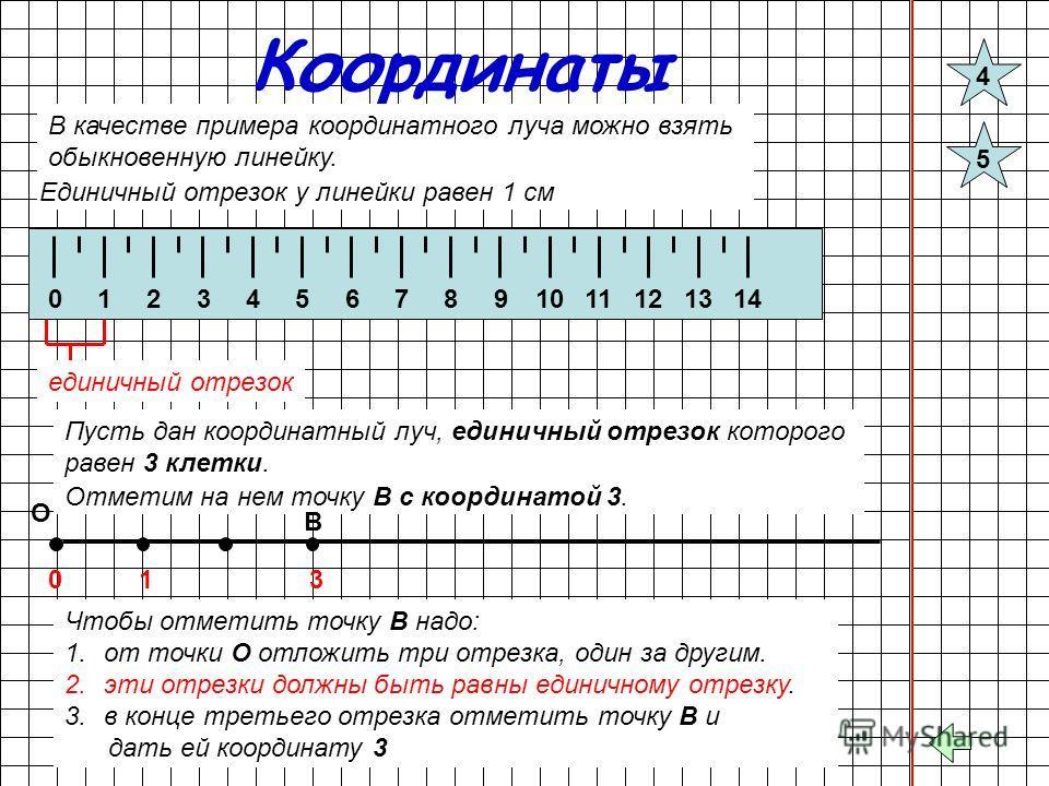 Координаты В качестве примера координатного луча можно взять обыкновенную линейку. 01234567891011121314 единичный отрезок Пусть дан координатный луч, единичный отрезок которого равен 3 клетки. О 0 1 Чтобы отметить точку В надо: 1.от точки О отложить