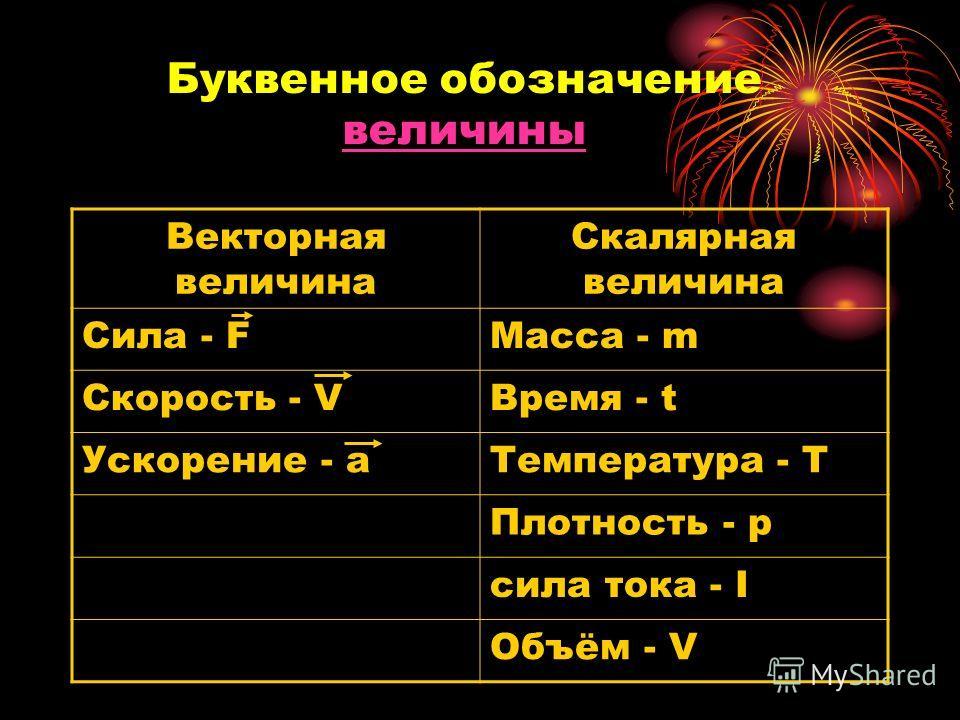Буквенное обозначение величины величины Векторная величина Скалярная величина Сила - FМасса - m Скорость - VВремя - t Ускорение - aТемпература - T Плотность - p сила тока - I Объём - V