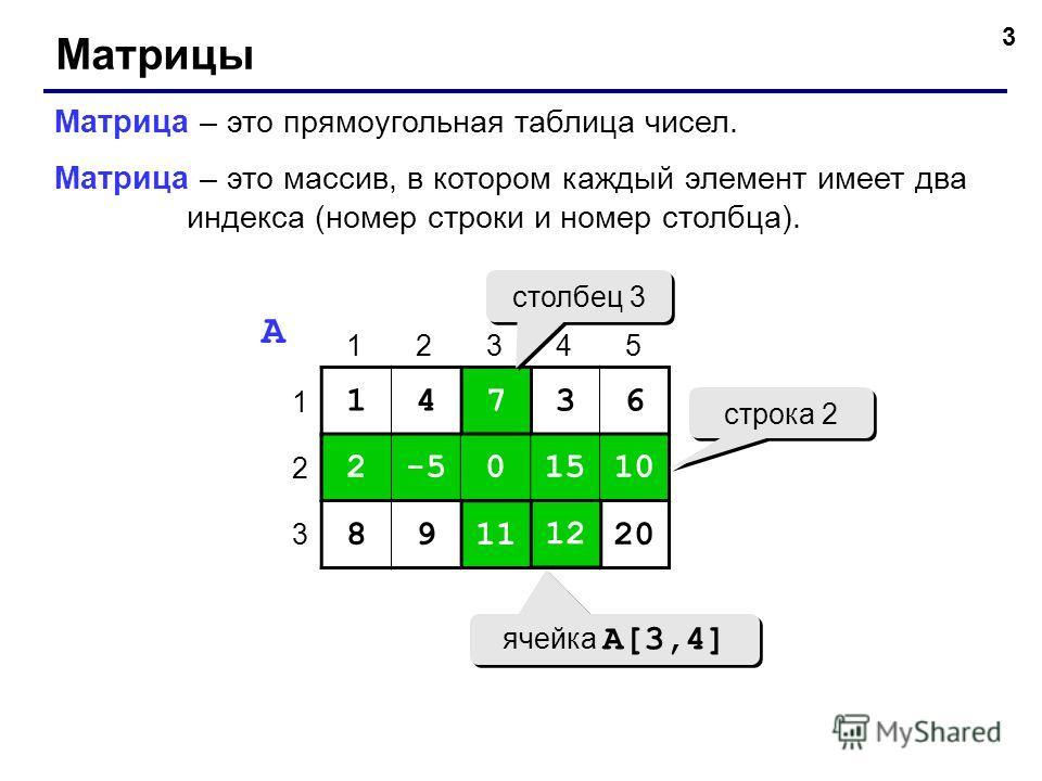 3 Матрицы Матрица – это прямоугольная таблица чисел. Матрица – это массив, в котором каждый элемент имеет два индекса (номер строки и номер столбца). 14736 2-50151010 89111220 1 2 3 12345 A 7 0 11 2-50151010 1212 строка 2 столбец 3 ячейка A[3,4]