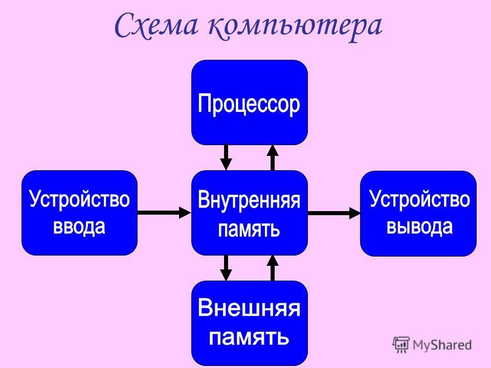 Схема компьютера