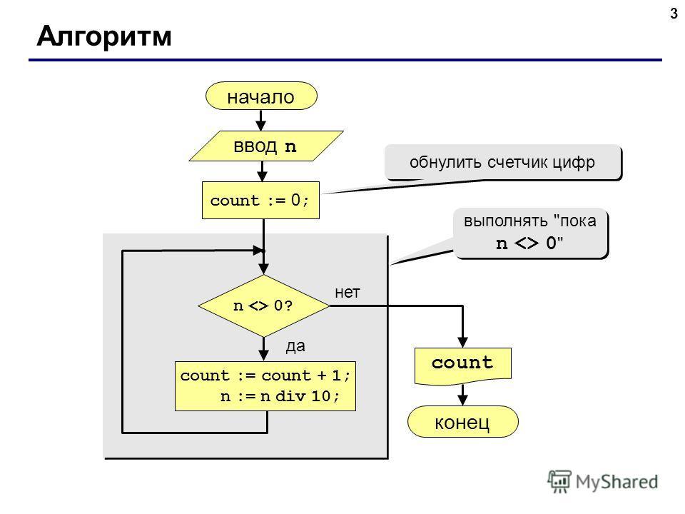 3 Алгоритм начало count конец нет да n  0? count := 0 ; count := count + 1; n := n div 10; обнулить счетчик цифр ввод n выполнять пока n  0