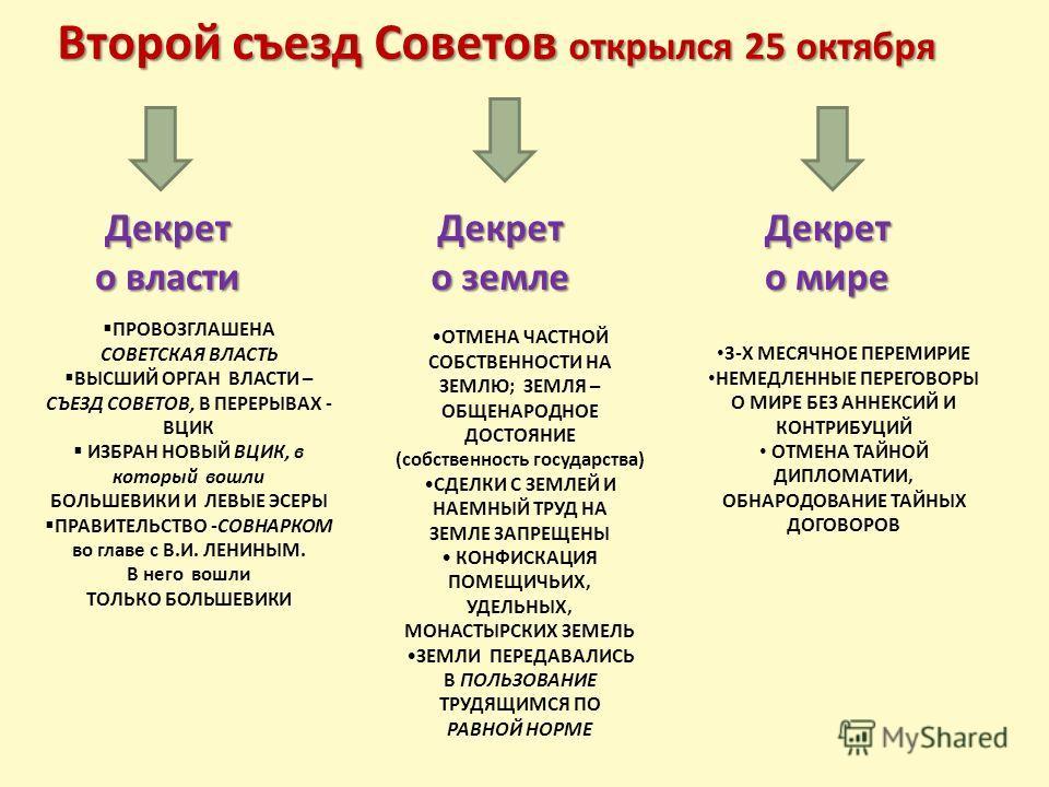 Картинки по запросу 25 октября 2-й съезд Советов принял декрет о власти