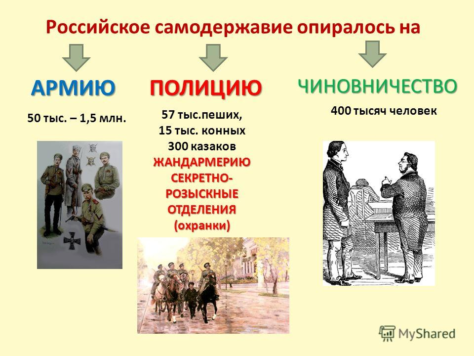 Российское самодержавие опиралось на АРМИЮ 50 тыс. – 1,5 млн. ПОЛИЦИЮ 57 тыс.пеших, 15 тыс. конных 300 казаковЖАНДАРМЕРИЮСЕКРЕТНО-РОЗЫСКНЫЕОТДЕЛЕНИЯ(охранки) ЧИНОВНИЧЕСТВО 400 тысяч человек