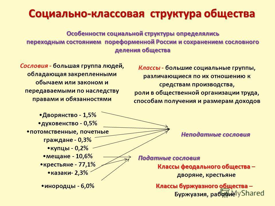 Социально-классовая структура общества Особенности социальной структуры определялись переходным состоянием пореформенной России и сохранением сословного деления общества Сословия - большая группа людей, обладающая закрепленными обычаем или законом и