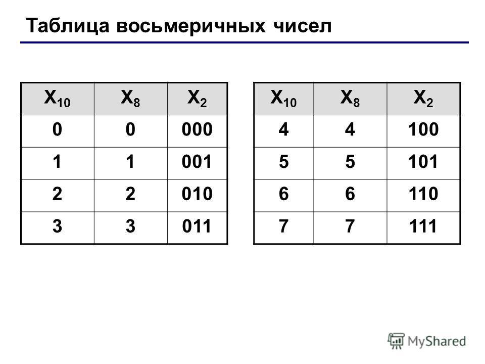 Таблица восьмеричных чисел X 10 X8X8 X2X2 X8X8 X2X2 0000044100 1100155101 2201066110 3301177111