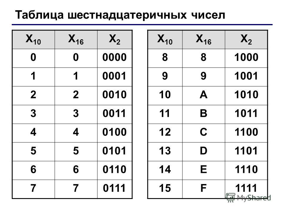 Таблица шестнадцатеричных чисел X 10 X 16 X2X2 X 10 X 16 X2X2 000000881000 110001991001 22001010A1010 33001111B1011 44010012C1100 55010113D1101 66011014E1110 77011115F1111