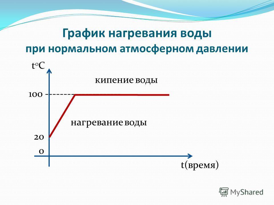 График нагревания воды при нормальном атмосферном давлении t 0 C кипение воды 100 --------------------- нагревание воды 20 0 t(время)