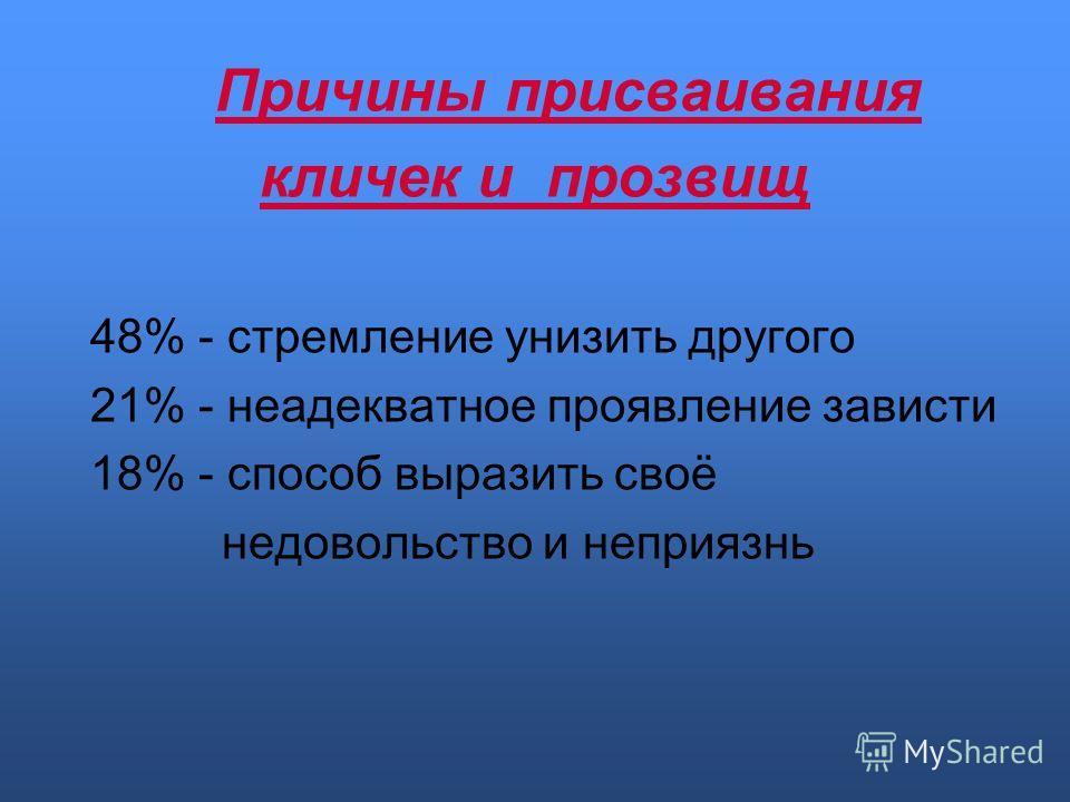 Причины присваивания кличек и прозвищ 48% - стремление унизить другого 21% - неадекватное проявление зависти 18% - способ выразить своё недовольство и неприязнь