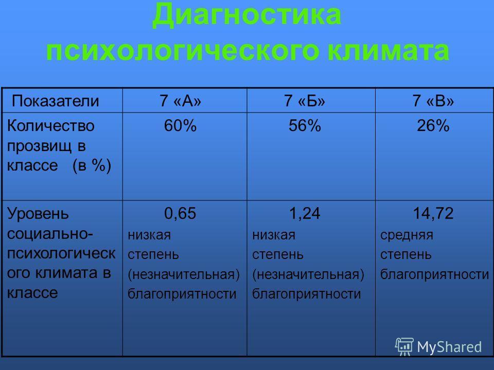 Диагностика психологического климата Показатели 7 «А» 7 «Б» 7 «В» Количество прозвищ в классе (в %) 60% 56% 26% Уровень социально- психологическ ого климата в классе 0,65 низкая степень (незначительная) благоприятности 1,24 низкая степень (незначител