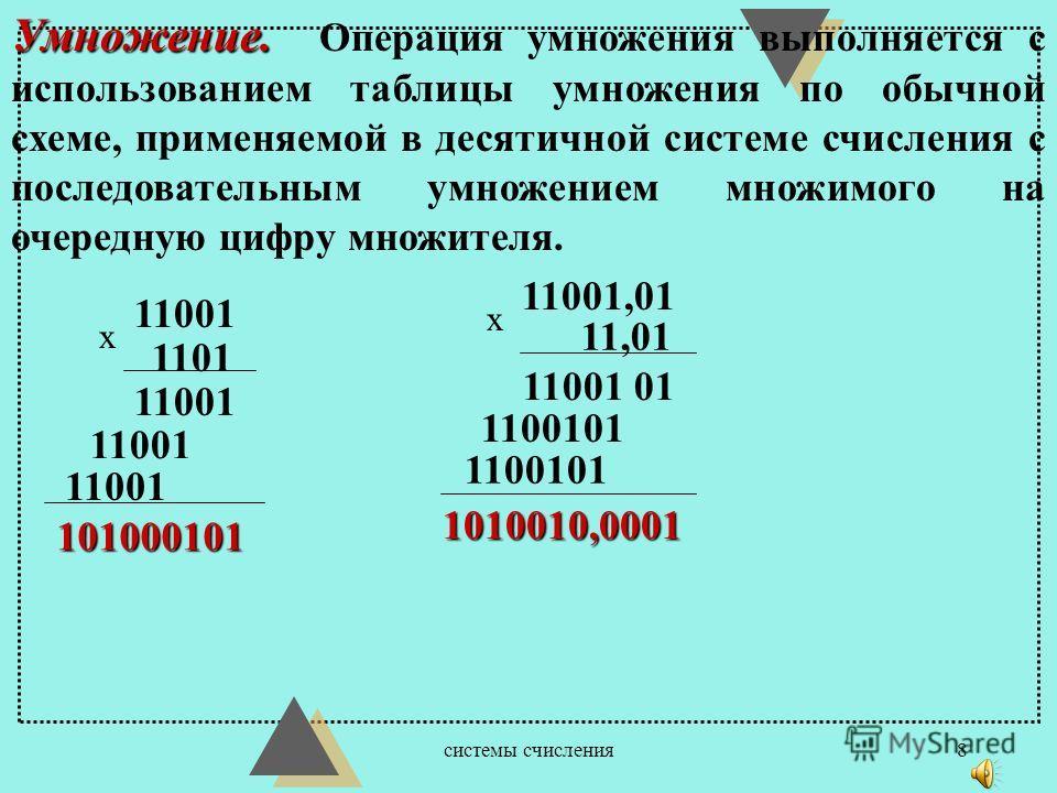 системы счисления7 Вычитание. При выполнении операции вычитания из меньшего числа ( 0 ) большего ( 1 ) производится заем из старшего разряда. 10111001,1 10001101,1 - 00101100,0 110110101 101011111 001010110 -