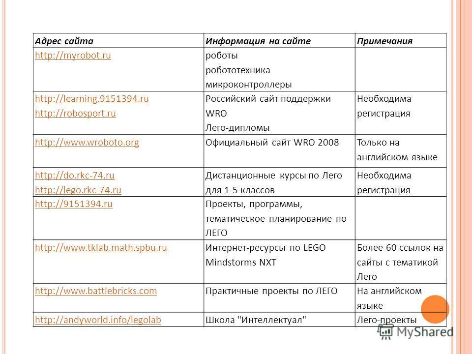 Адрес сайтаИнформация на сайтеПримечания http://myrobot.ru роботы робототехника микроконтроллеры http://learning.9151394.ru http://robosport.ru Российский сайт поддержки WRO Лего-дипломы Необходима регистрация http://www.wroboto.orgОфициальный сайт W
