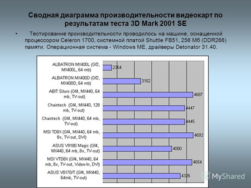 Сводная диаграмма производительности видеокарт по результатам теста 3D Mark 2001 SE Тестирование производительности проводилось на машине, оснащенной процессором Celeron 1700, системной платой Shuttle FB51, 256 Мб (DDR266) памяти. Операционная систем