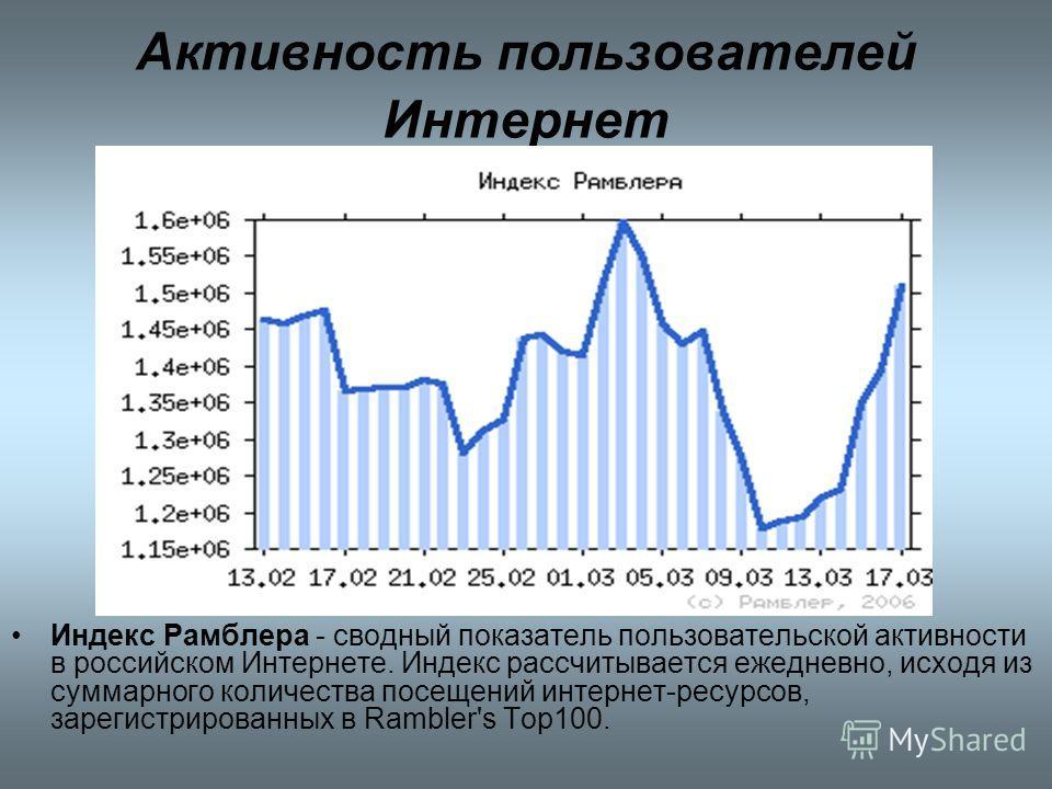 Активность пользователей Интернет Индекс Рамблера - сводный показатель пользовательской активности в российском Интернете. Индекс рассчитывается ежедневно, исходя из суммарного количества посещений интернет-ресурсов, зарегистрированных в Rambler's To
