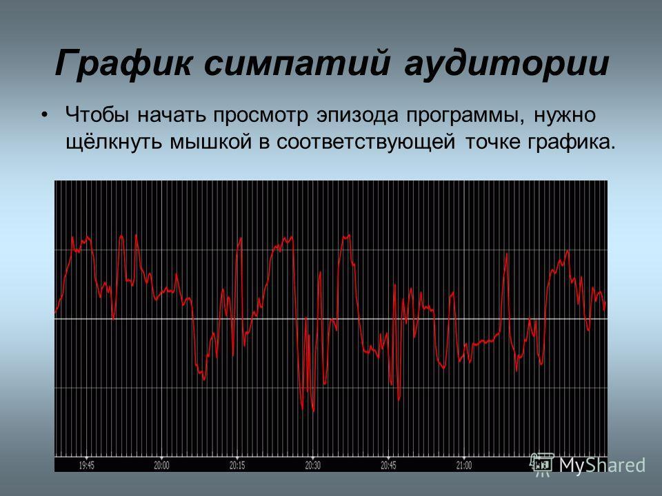 График симпатий аудитории Чтобы начать просмотр эпизода программы, нужно щёлкнуть мышкой в соответствующей точке графика.