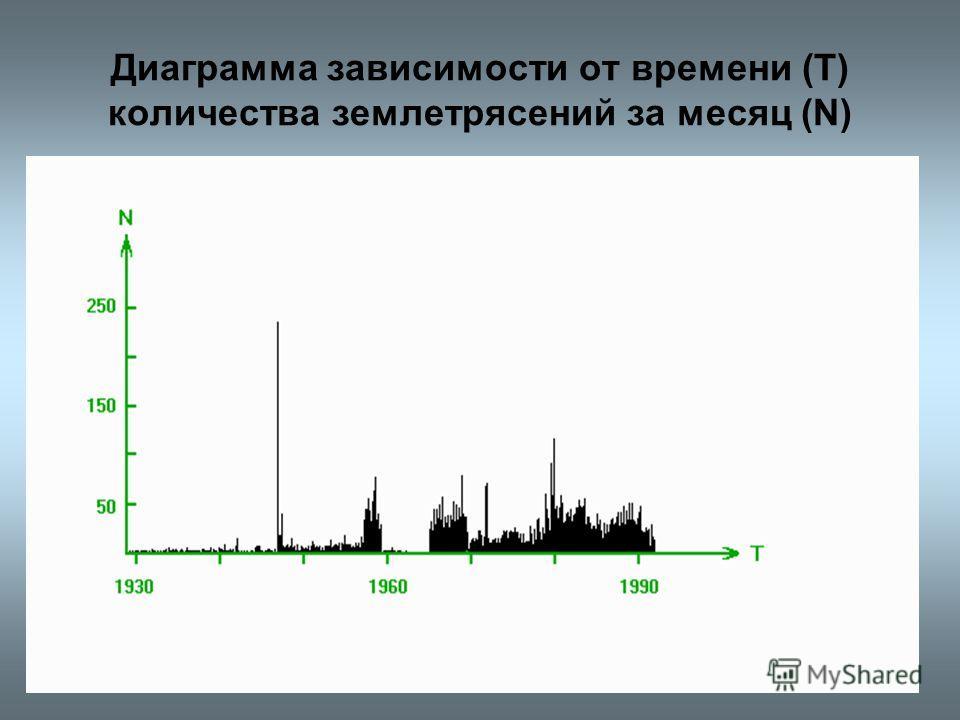 Диаграмма зависимости от времени (T) количества землетрясений за месяц (N)