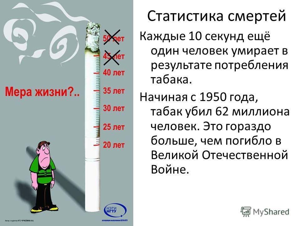 Статистика смертей Каждые 10 секунд ещё один человек умирает в результате потребления табака. Начиная с 1950 года, табак убил 62 миллиона человек. Это гораздо больше, чем погибло в Великой Отечественной Войне.