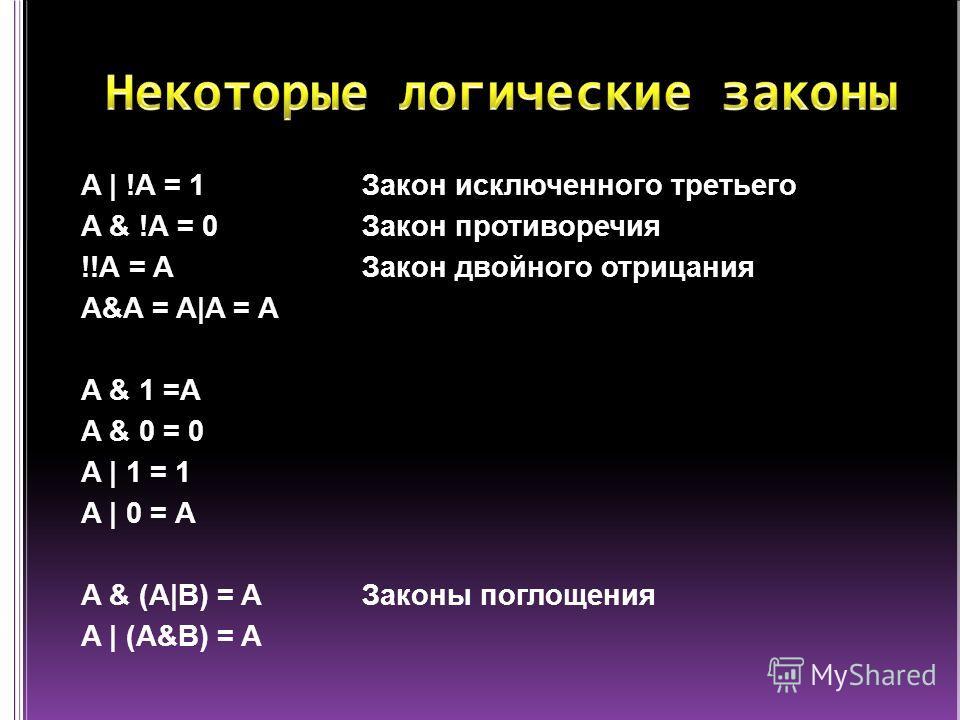 A | !A = 1Закон исключенного третьего A & !A = 0Закон противоречия !!A = AЗакон двойного отрицания A&A = A|A = A A & 1 =A A & 0 = 0 A | 1 = 1 A | 0 = А A & (A|B) = A Законы поглощения A | (A&B) = A
