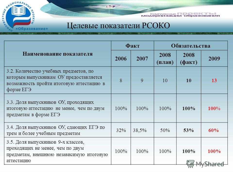 Целевые показатели РСОКО Наименование показателя ФактОбязательства 20062007 2008 (план) 2008 (факт) 2009 3.2. Количество учебных предметов, по которым выпускникам ОУ предоставляется возможность пройти итоговую аттестацию в форме ЕГЭ 8910 13 3.3. Доля