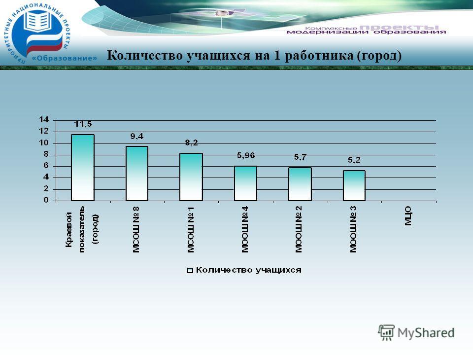 Количество учащихся на 1 работника (город)