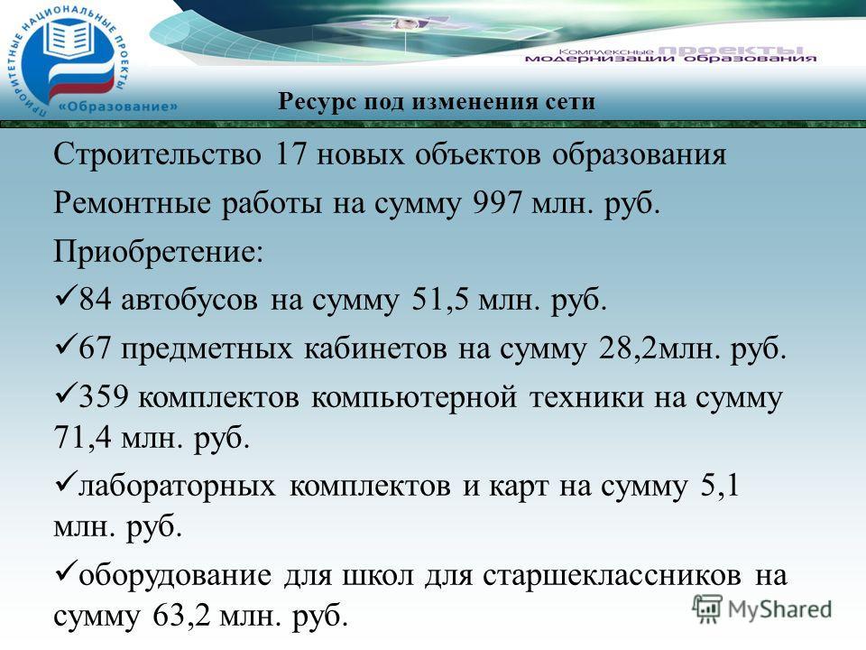 Строительство 17 новых объектов образования Ремонтные работы на сумму 997 млн. руб. Приобретение: 84 автобусов на сумму 51,5 млн. руб. 67 предметных кабинетов на сумму 28,2млн. руб. 359 комплектов компьютерной техники на сумму 71,4 млн. руб. лаборато