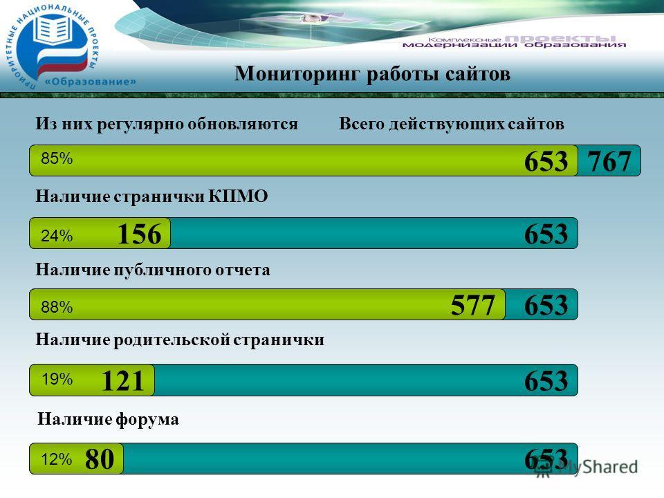 Мониторинг работы сайтов 767653 Всего действующих сайтовИз них регулярно обновляются 653156 Наличие странички КПМО 24% 653577 Наличие публичного отчета 88% Наличие родительской странички 653121 19% Наличие форума 65380 12% 85%