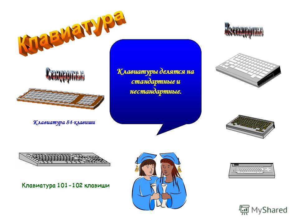 Клавиатура – отвечает за передачу данных от пользователя к компьютеру. Клавиатуры делятся на стандартные и нестандартные. Клавиатура 84-клавиши Клавиатура 101-102 клавиши