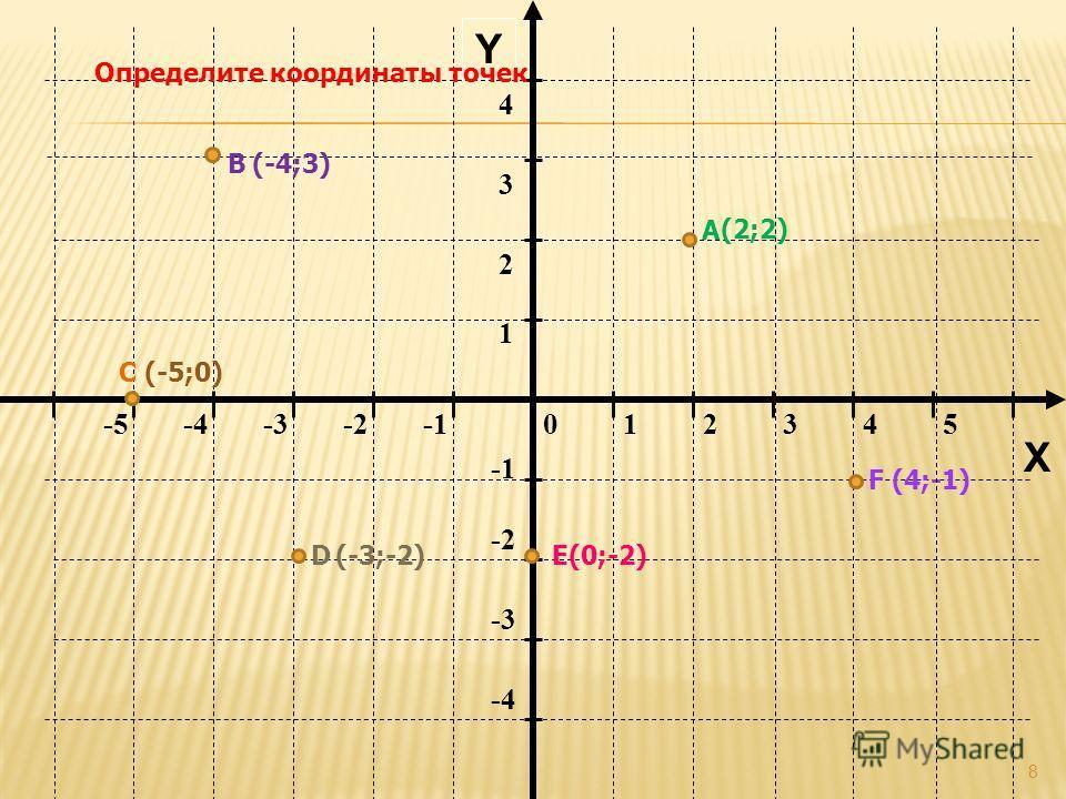 8 012345-5-4-3-2 -2 -3 -4 1 2 34 Y X Определите координаты точек А В С DЕ F (-4;3) (2;2) (4;-1) (-5;0) (-3;-2)(0;-2)