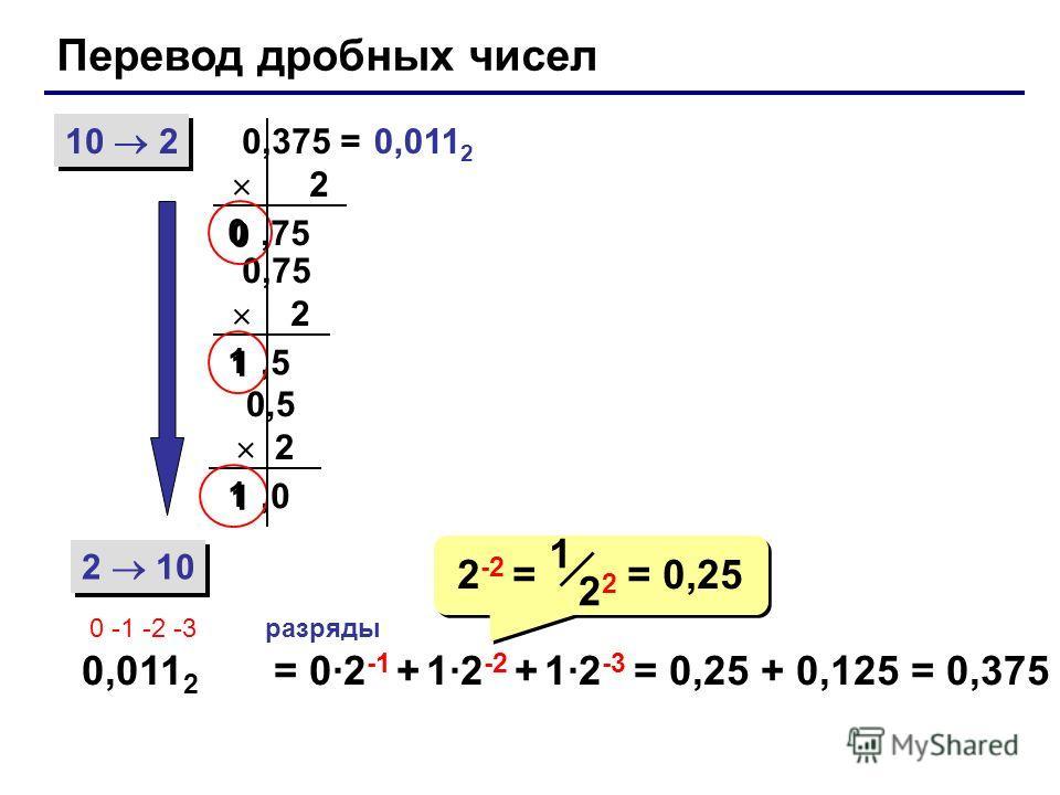 Перевод дробных чисел 10 2 2 10 0,375 = 2 0,011 2 0 -1 -2 -3разряды = 0·2 -1 + 1·2 -2 + 1·2 -3 = 0,25 + 0,125 = 0,375,75 0 0 0,75 2,5 1 1 0,5 2,0 1 1 2 -2 = = 0,25 2 1 0,011 2