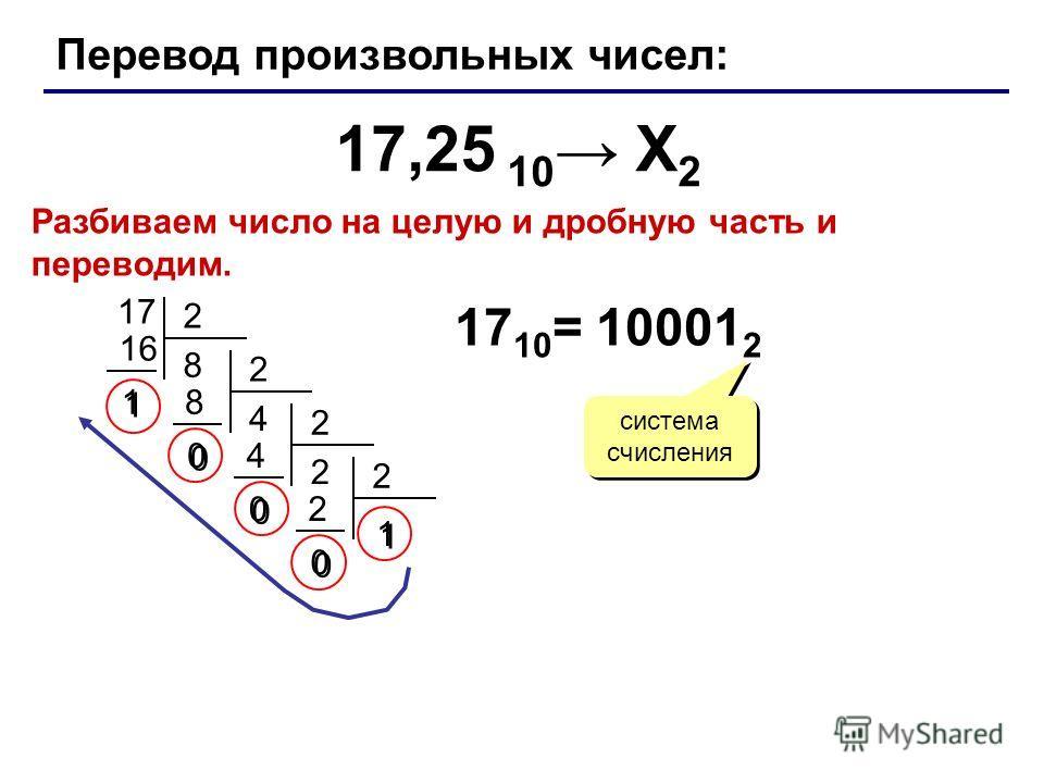 Перевод произвольных чисел: 17,25 10 Х 2 2 4 8 0 0 2 2 4 0 0 2 2 0 0 1 1 17 10 = 10001 2 система счисления 1717 2 8 16 1 1 Разбиваем число на целую и дробную часть и переводим.