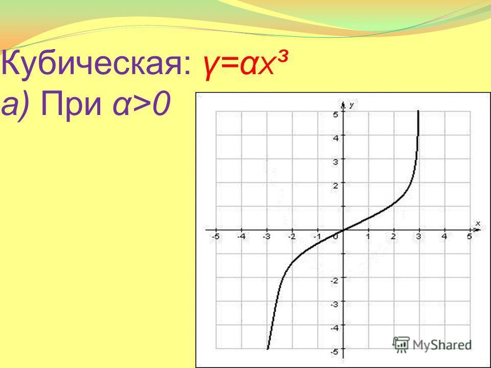 Кубическая: γ=α Χ ³ а) При α>0