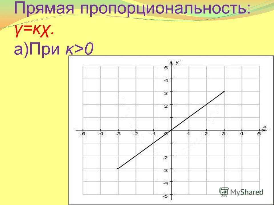 Прямая пропорциональность: γ=κχ. а)При κ>0