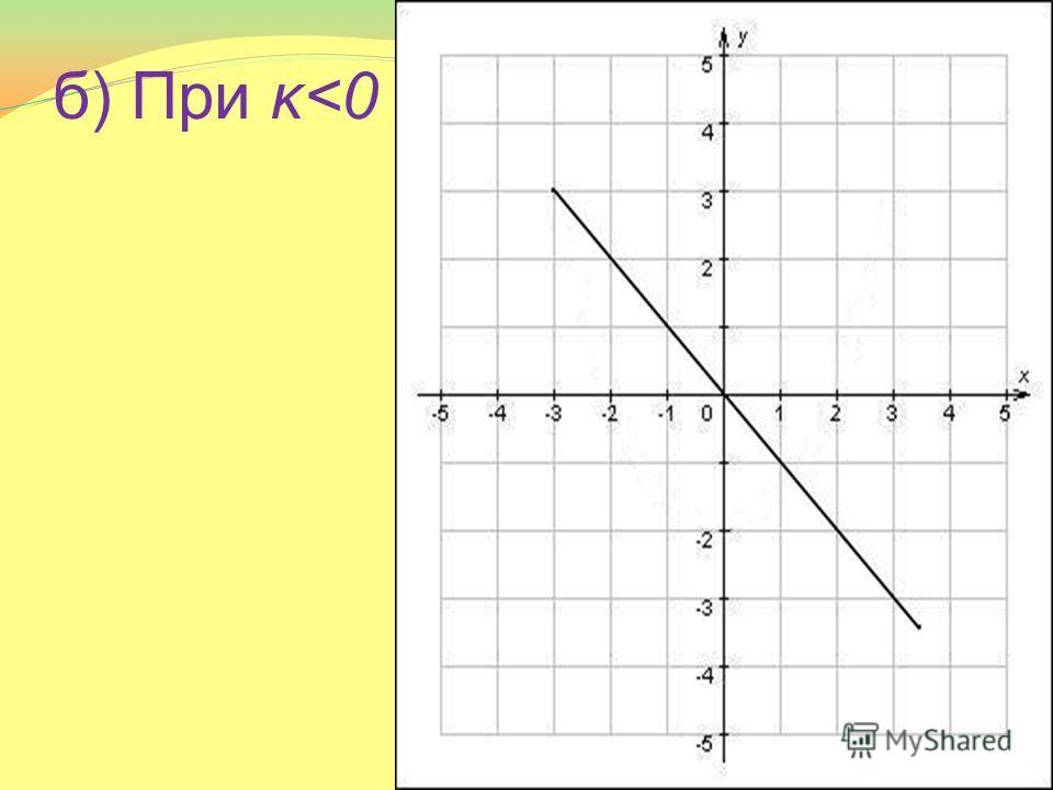 б) При κ