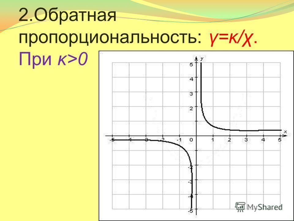2.Обратная пропорциональность: γ=κ/χ. При κ>0