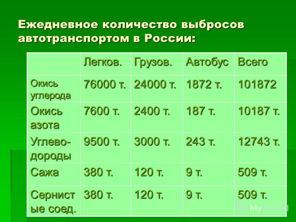 Ежедневное количество выбросов автотранспортом в России: Легков.Грузов.АвтобусВсего Окись углерода 76000 т. 24000 т. 1872 т. 101872 Окись азота 7600 т. 2400 т. 187 т. 10187 т. Углево- дороды 9500 т. 3000 т. 243 т. 12743 т. Сажа 380 т. 120 т. 9 т. 509