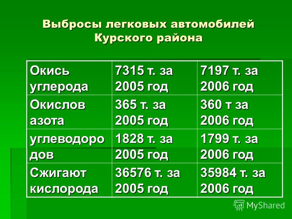 Выбросы легковых автомобилей Курского района Окись углерода 7315 т. за 2005 год 7197 т. за 2006 год Окислов азота 365 т. за 2005 год 360 т за 2006 год углеводоро дов 1828 т. за 2005 год 1799 т. за 2006 год Сжигают кислорода 36576 т. за 2005 год 35984