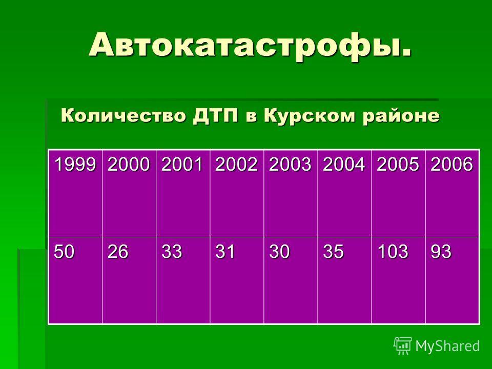 Автокатастрофы. Количество ДТП в Курском районе 19992000200120022003200420052006 50263331303510393